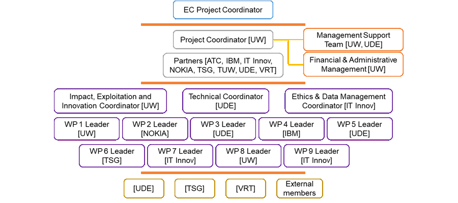D1.1 | Project Handbook