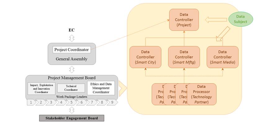 D8.3 | Data Management Plan